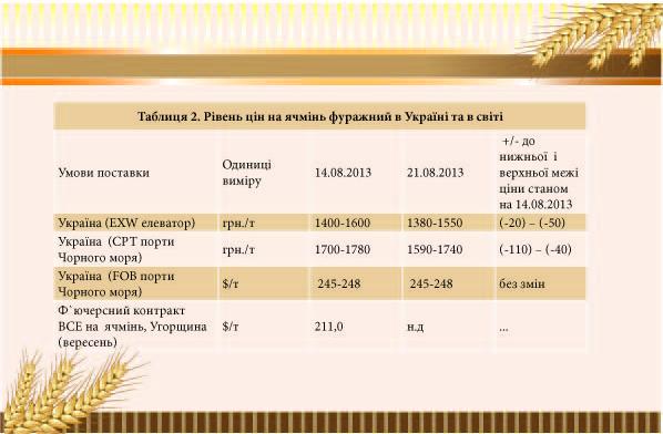 Рівень цін на ячмінь фуражний в Україна та світі