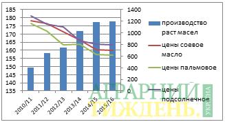 Подсолнечному маслу Украины необходим национальный бренд